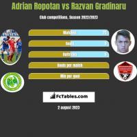 Adrian Ropotan vs Razvan Gradinaru h2h player stats
