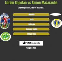 Adrian Ropotan vs Simon Mazarache h2h player stats