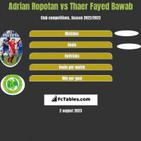 Adrian Ropotan vs Thaer Fayed Bawab h2h player stats