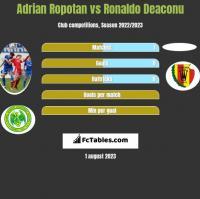 Adrian Ropotan vs Ronaldo Deaconu h2h player stats
