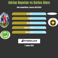 Adrian Ropotan vs Darius Olaru h2h player stats