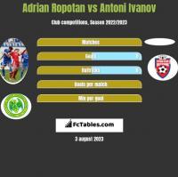 Adrian Ropotan vs Antoni Ivanov h2h player stats
