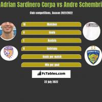 Adrian Sardinero Corpa vs Andre Schembri h2h player stats