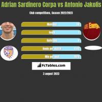 Adrian Sardinero Corpa vs Antonio Jakolis h2h player stats