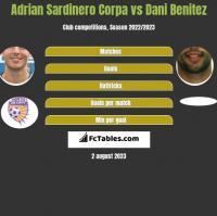 Adrian Sardinero Corpa vs Dani Benitez h2h player stats
