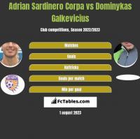 Adrian Sardinero Corpa vs Dominykas Galkevicius h2h player stats