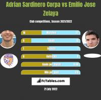 Adrian Sardinero Corpa vs Emilio Jose Zelaya h2h player stats