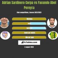 Adrian Sardinero Corpa vs Facundo Abel Pereyra h2h player stats