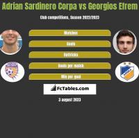 Adrian Sardinero Corpa vs Georgios Efrem h2h player stats