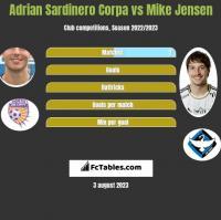 Adrian Sardinero Corpa vs Mike Jensen h2h player stats