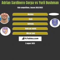 Adrian Sardinero Corpa vs Yurii Bushman h2h player stats