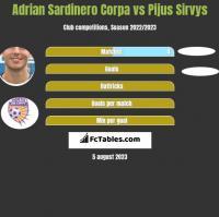 Adrian Sardinero Corpa vs Pijus Sirvys h2h player stats