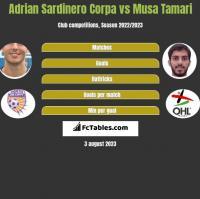 Adrian Sardinero Corpa vs Musa Tamari h2h player stats