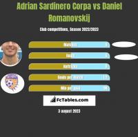 Adrian Sardinero Corpa vs Daniel Romanovskij h2h player stats