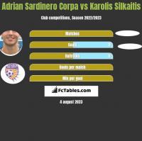 Adrian Sardinero Corpa vs Karolis Silkaitis h2h player stats