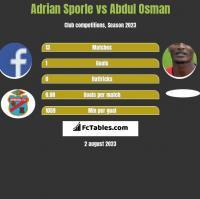 Adrian Sporle vs Abdul Osman h2h player stats