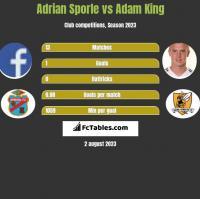 Adrian Sporle vs Adam King h2h player stats