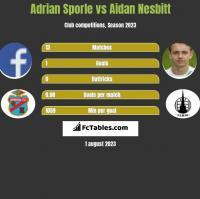 Adrian Sporle vs Aidan Nesbitt h2h player stats