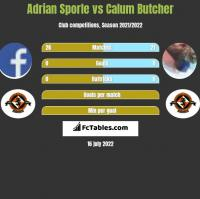 Adrian Sporle vs Calum Butcher h2h player stats