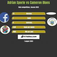 Adrian Sporle vs Cameron Blues h2h player stats