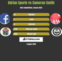 Adrian Sporle vs Cameron Smith h2h player stats