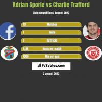Adrian Sporle vs Charlie Trafford h2h player stats
