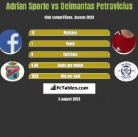 Adrian Sporle vs Deimantas Petravicius h2h player stats