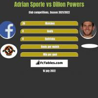 Adrian Sporle vs Dillon Powers h2h player stats