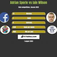 Adrian Sporle vs Iain Wilson h2h player stats