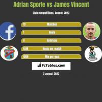 Adrian Sporle vs James Vincent h2h player stats