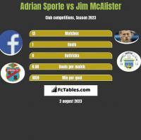 Adrian Sporle vs Jim McAlister h2h player stats