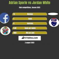 Adrian Sporle vs Jordan White h2h player stats