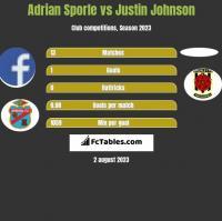 Adrian Sporle vs Justin Johnson h2h player stats