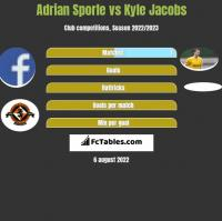 Adrian Sporle vs Kyle Jacobs h2h player stats