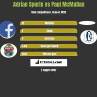 Adrian Sporle vs Paul McMullan h2h player stats