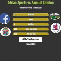 Adrian Sporle vs Samuel Stanton h2h player stats