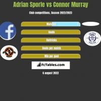Adrian Sporle vs Connor Murray h2h player stats