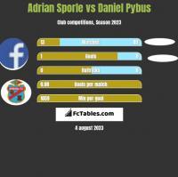 Adrian Sporle vs Daniel Pybus h2h player stats