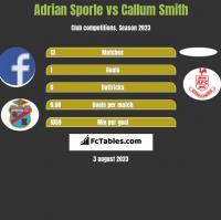 Adrian Sporle vs Callum Smith h2h player stats