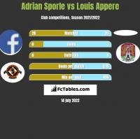 Adrian Sporle vs Louis Appere h2h player stats