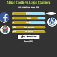 Adrian Sporle vs Logan Chalmers h2h player stats
