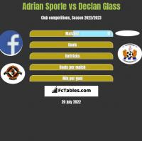 Adrian Sporle vs Declan Glass h2h player stats