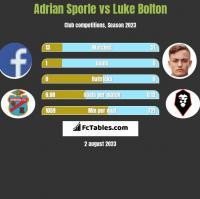 Adrian Sporle vs Luke Bolton h2h player stats