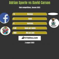 Adrian Sporle vs David Carson h2h player stats