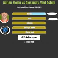 Adrian Stoian vs Alexandru Vlad Achim h2h player stats