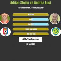 Adrian Stoian vs Andrea Luci h2h player stats