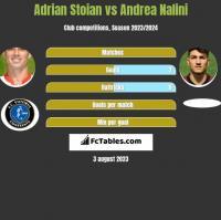Adrian Stoian vs Andrea Nalini h2h player stats