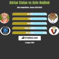 Adrian Stoian vs Ante Budimir h2h player stats