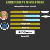Adrian Stoian vs Antonio Porcino h2h player stats