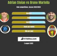 Adrian Stoian vs Bruno Martella h2h player stats